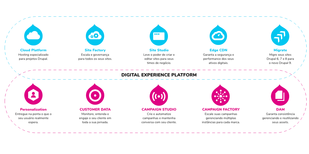 oferta-digital-experience-drupal-acquia